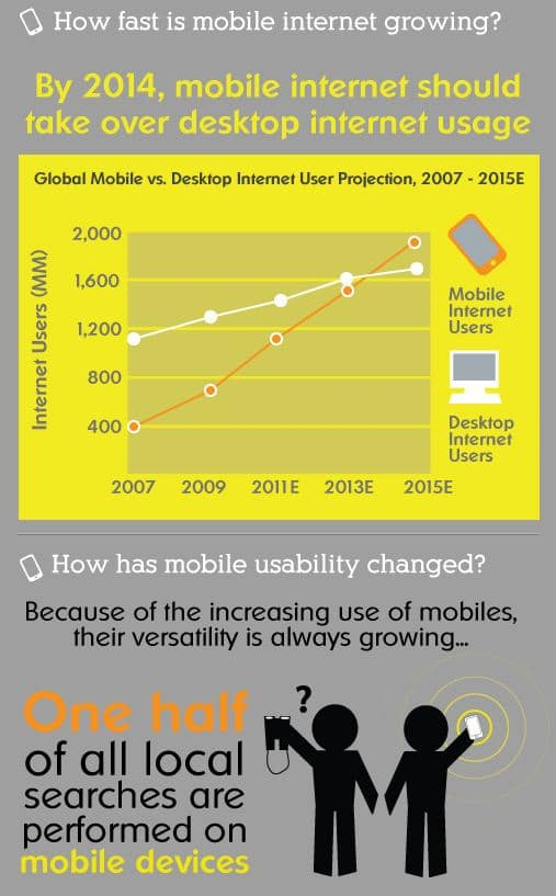 Mobile Internet Usage Graphic