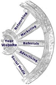 Website Hub of Marketing